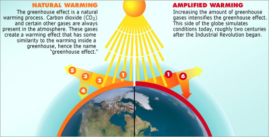 Natural Greenhouse Gas Warming