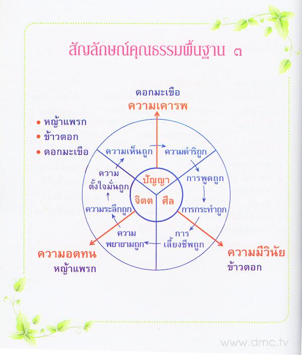 สัญลักษณ์คุณธรรมพื้นฐาน 3